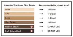 Tria skin chart